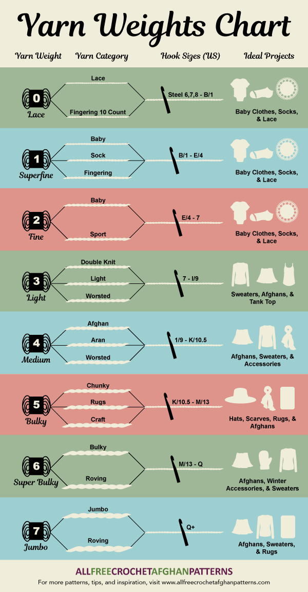 Yarn Weights Chart Infographic