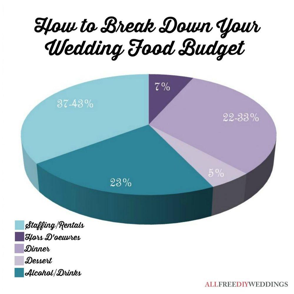 essential wedding planner budget ebook bonloxg