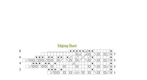 Edging Chart