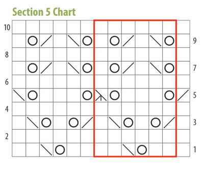 Section 5 chart