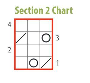 Section 2 chart