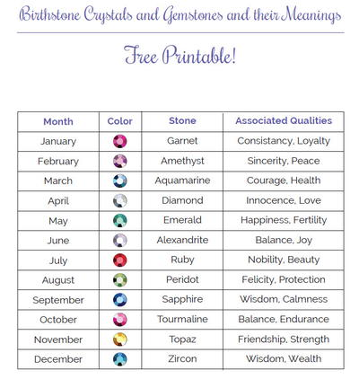 Monthly Birthstone Printable Guide