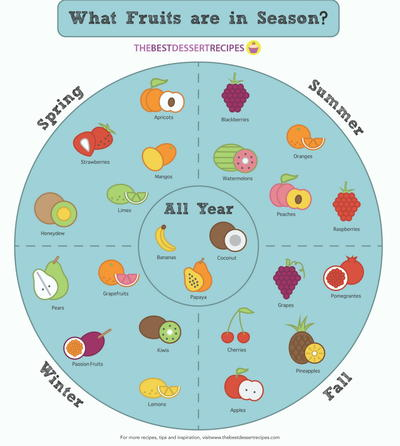Your Seasonal Fruit Chart