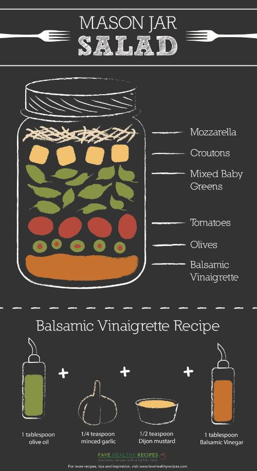 How to Make a Mason Jar Salad Infographic