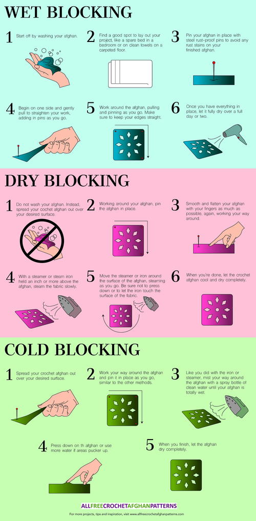 How to Block an Afghan Infographic