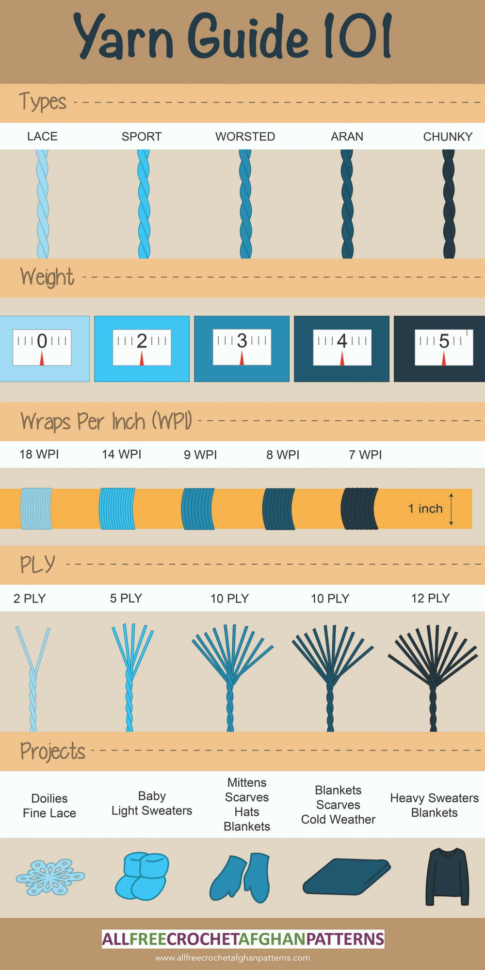 Yarn Weight 101 Infographic Allfreecrochetafghanpatterns Com