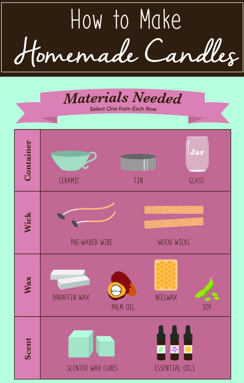 How to Make Homemade Candles [Infographic]