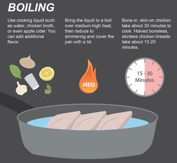 How to Boil Chicken for a Casserole