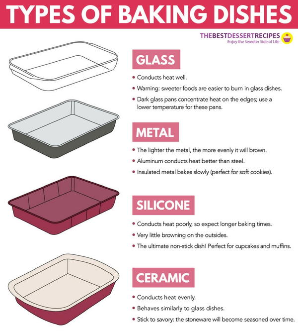 Cheat Sheet: How to Choose the Right Bakeware