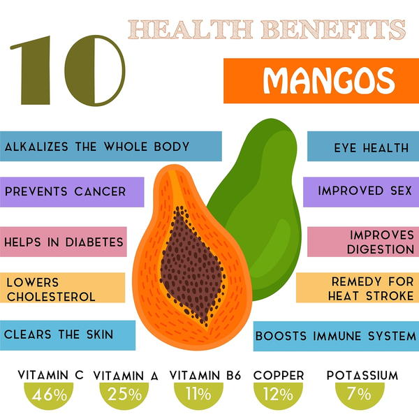 Health Benefit of Mangos