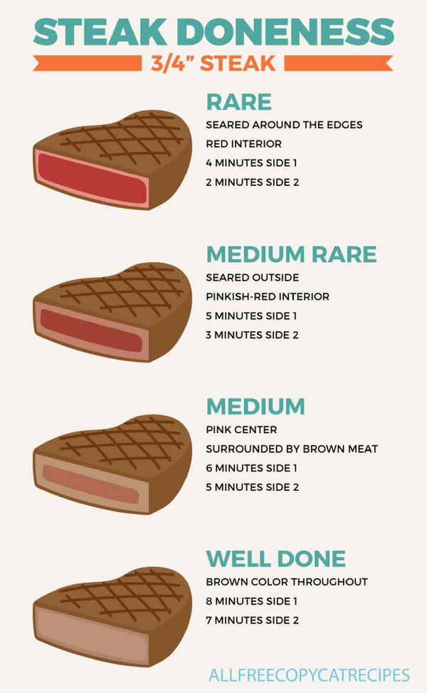 Steak Doneness Chart