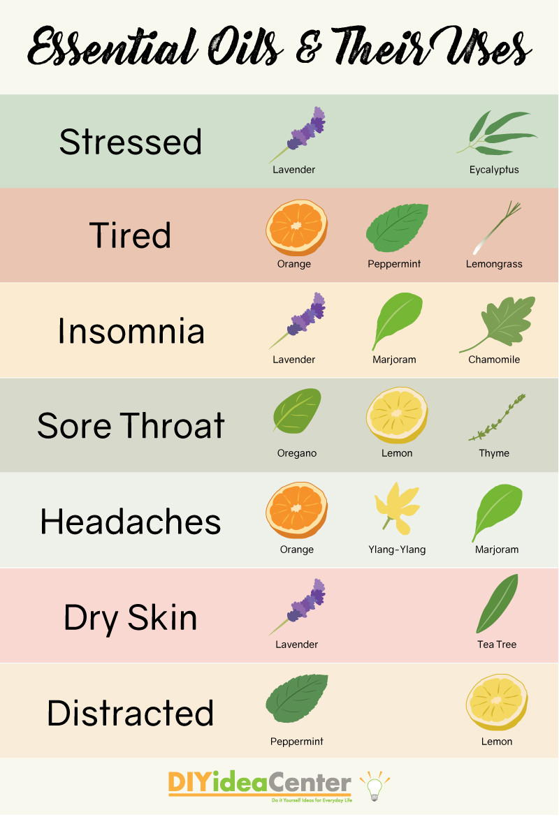 Essential Oils And Uses For Essential Oils Infographic