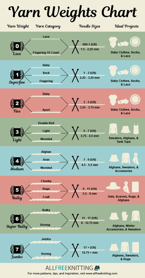 Knitting Needles And Yarn Weight : Yarn weights chart infographic allfreeknitting