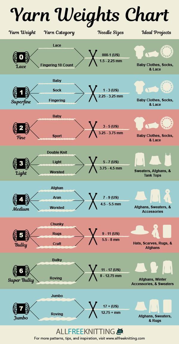 Yarn Weights Chart Infographic Allfreeknitting Com