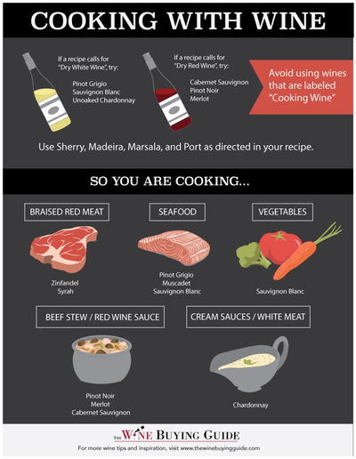 Cooking with wine infographic