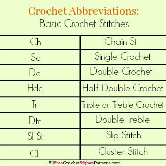 Crochet Abbreviations: Basic Crochet Stitches