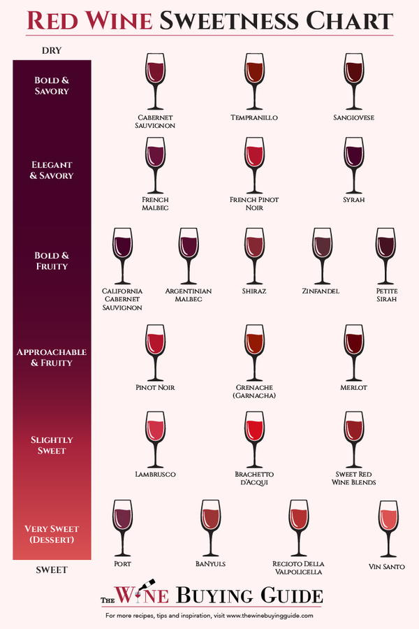Red Wine Sweetness Chart