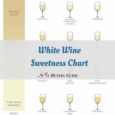 White Wine Sweetness Chart