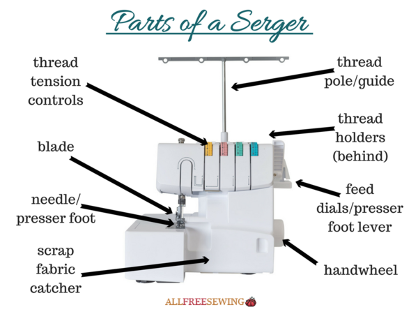 Serger Parts Diagram