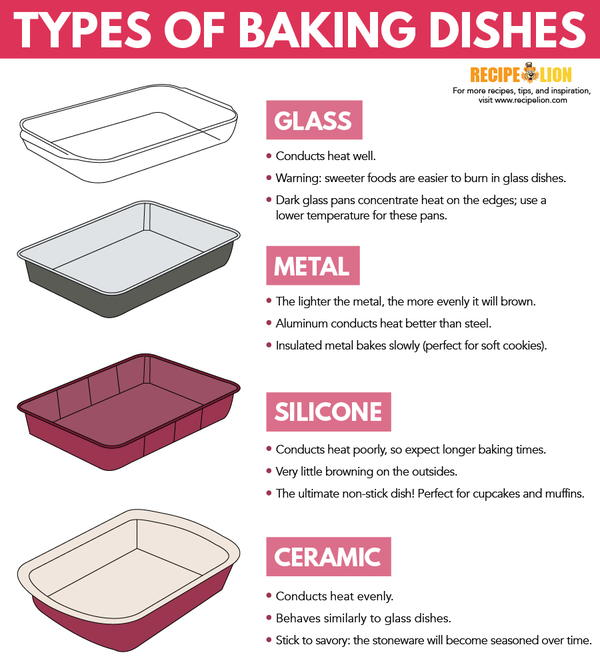 how to choose the right type of baking pan. Black Bedroom Furniture Sets. Home Design Ideas