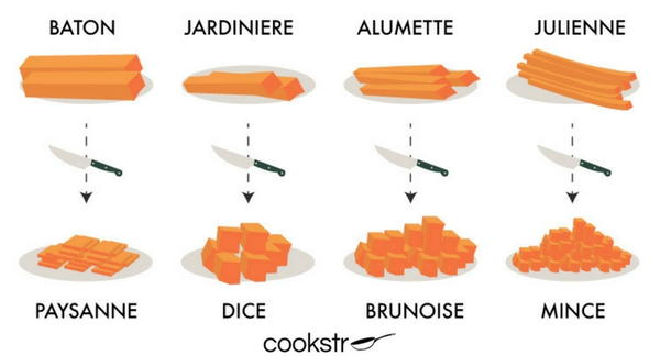 Types of Cutting and Dicing