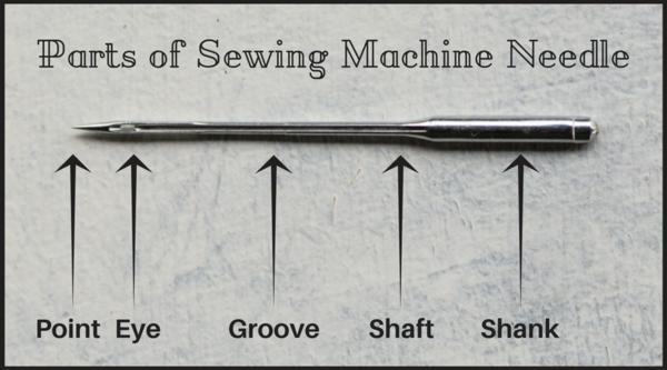Image shows parts of sewing machine needle.