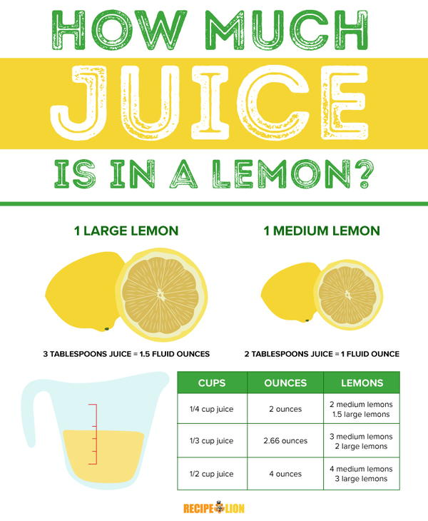 How Much Juice is in One Lemon (Ounces and Tablespoons) Infographic