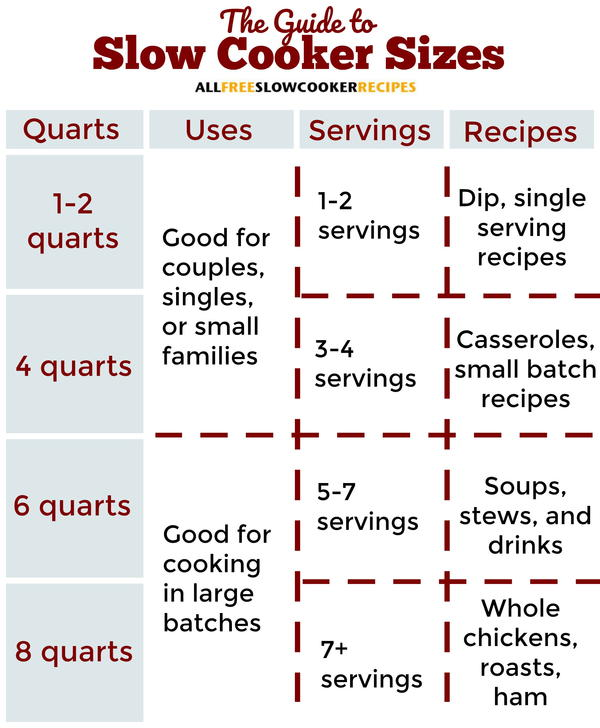 Slow Cooker Sizes Chart