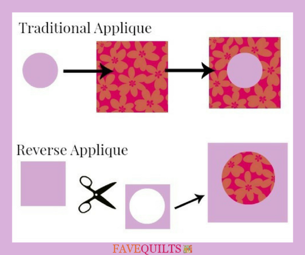 What is Reverse Applique?
