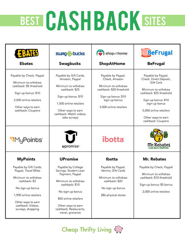 Cashback Sites Comparison Chart