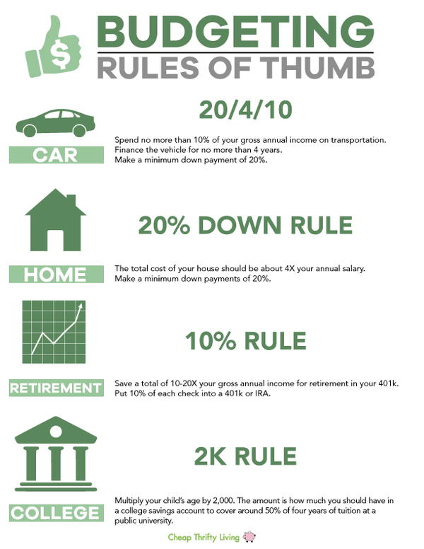 Budgeting Rules Infographic