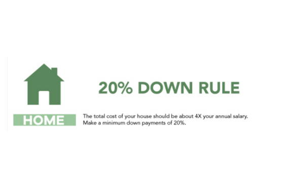 The 20% Rule for Home Buying