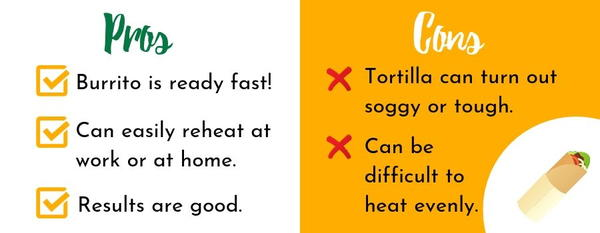 Reheating a burrito in the microwave only takes a few minutes, but the tortilla may turn out soggy or tough.