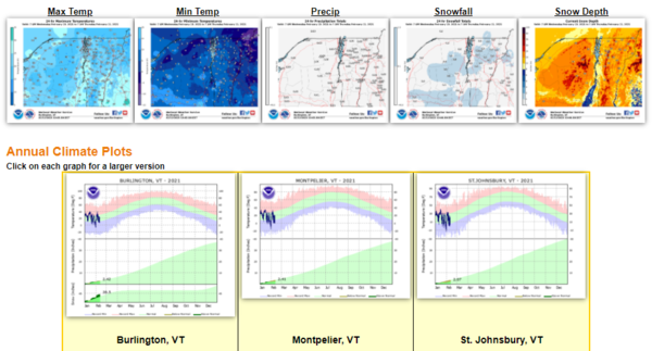 National Weather Service Local Climate Data and Plots page.